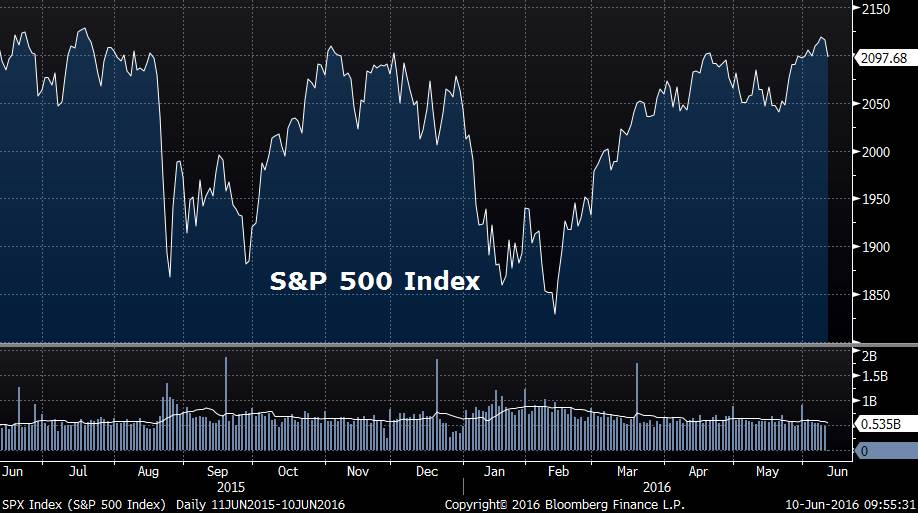 1-year chart of the S&P 500 Index, courtesy of Bloomberg