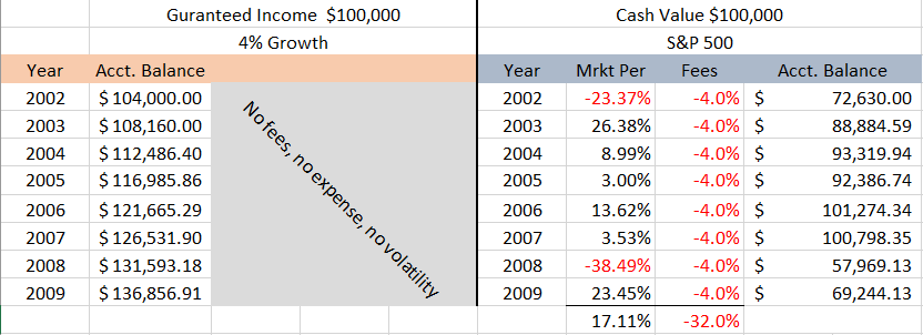 Variable Annuity Example