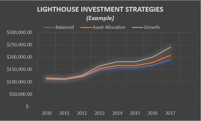 This example graph shows the investment of $100,000 in 2010 in the three ETF strategies    (Balanced, Asset Allocation, and Growth)   .