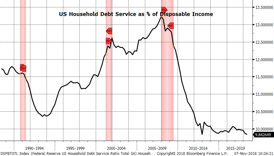 DSPBTOTL Index (Federal Reserve US Household Debt Service Total SA), 07/11/2018.