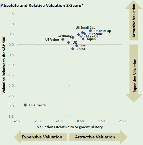 Absolute and Relative Valuation Z-Score by    State Street Global Advisors    and    FactSet   . As of 12/31/2018.