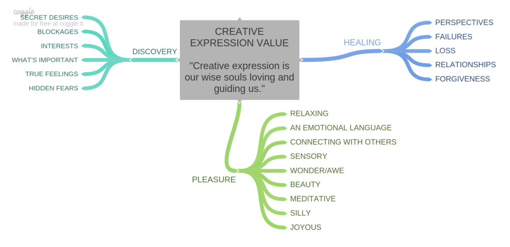 CREATIVE_EXPRESSION_VALUECreative_expression_is_our_wise_souls_loving_and_guiding_us_.png