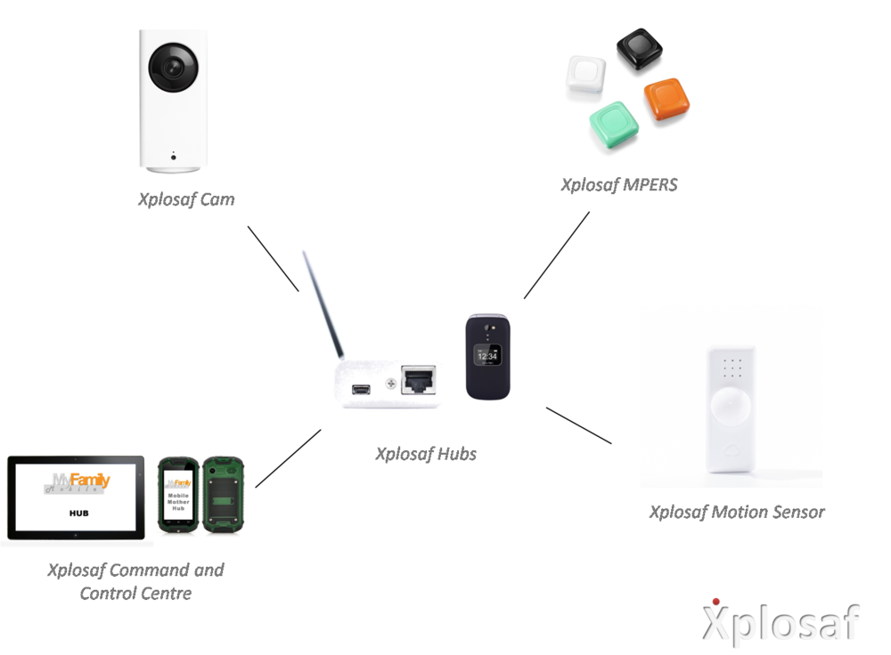Gold Plan - Smart Cam, MPERS, Motion/Activity Sensor and Wireless Hub