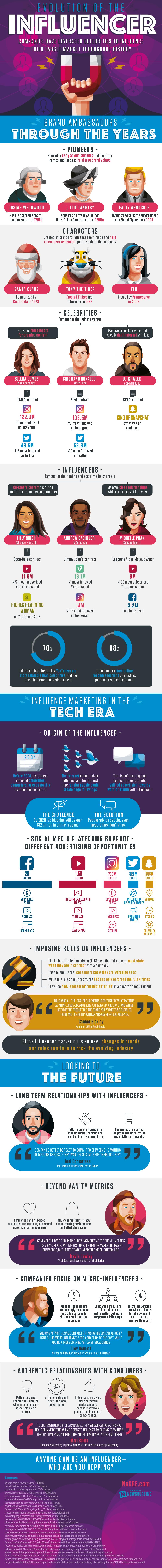 evolution-of-influencers.png