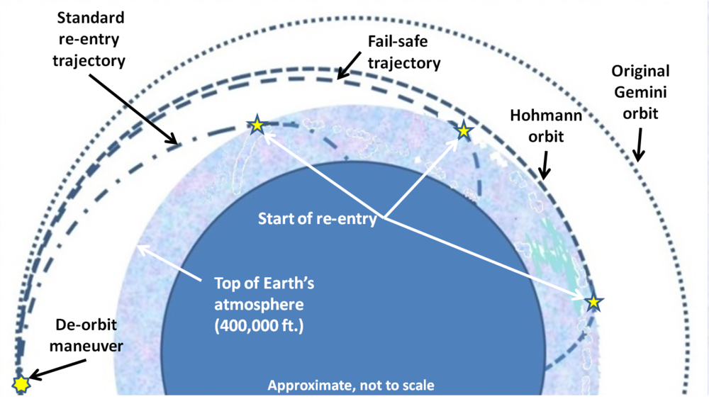 Figure 5. Possible re-entry trajectories.