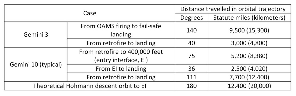 Table 1. Approximate travel in orbit from de-orbit maneuver to atmospheric entry for the Gemini 3 standard and fail safe cases compared with Gemini 10 (typical de-orbit) and theoretical minimum de-orbit maneuver.