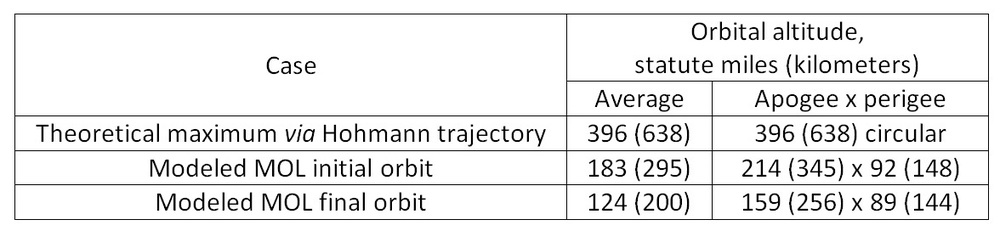 Table 3. Maximum circular orbit for Gemini-B consistent with de-orbit using six retrograde rockets, compared with highest (initial) and lowest (final) MOL orbits modeled in Reference 5.