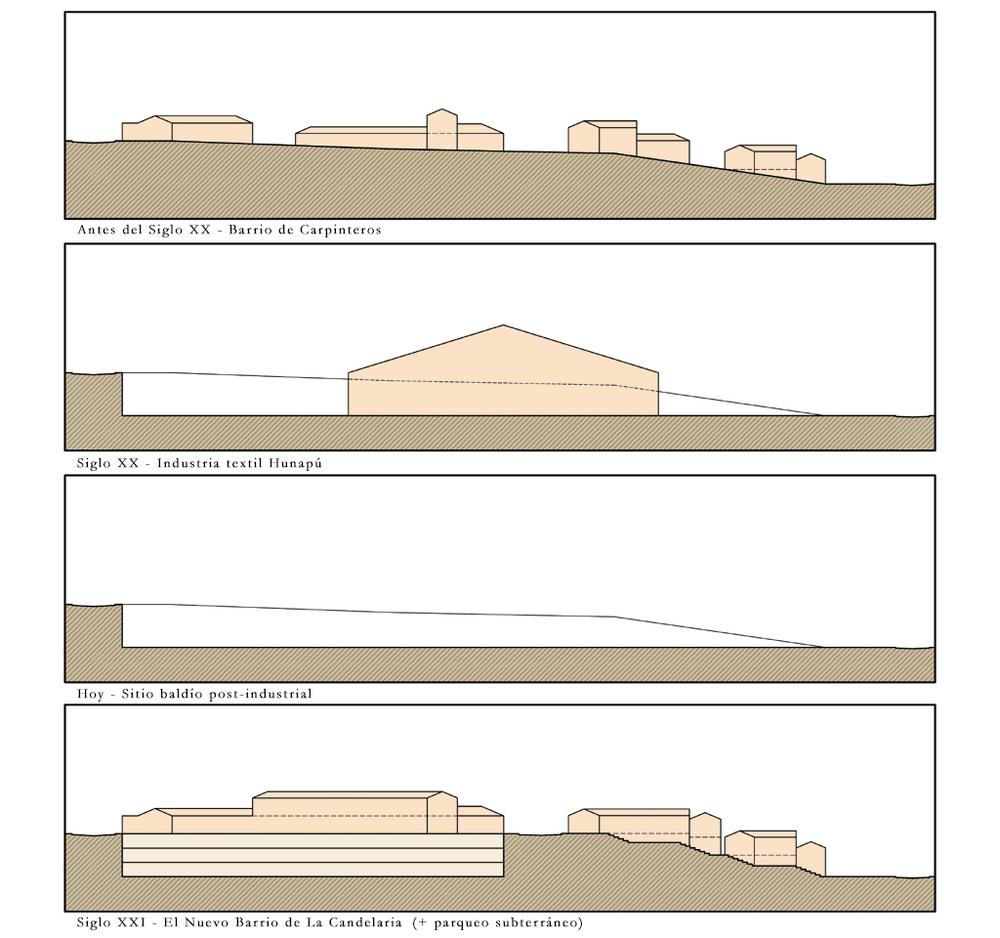 LaCandelaria-secciones.jpg