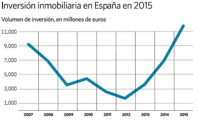 Gráfico vía El Economista