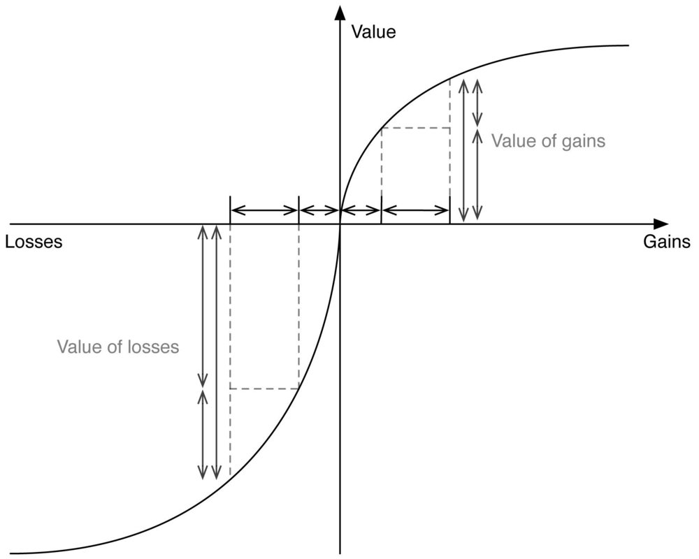 The horizontal axis represents the outcome of a certain decision; the vertical axis represents the subjective value of the results. This function is defined in terms of gains and losses, not actual amounts (i.e., $100 vs. $200, etc.). It is concave on the gains area and convex on the losses area, which indicates that, in term of participant perception, losses outweigh gains.