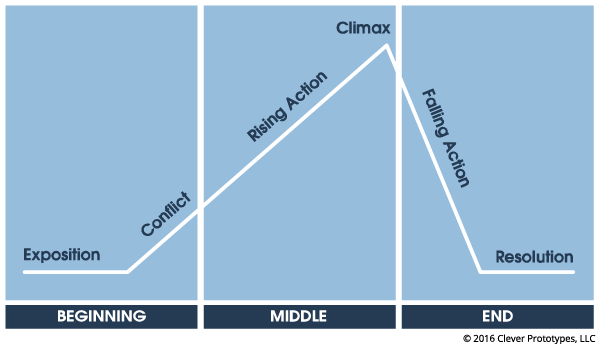 The basic elements of plot structure, illustrated.