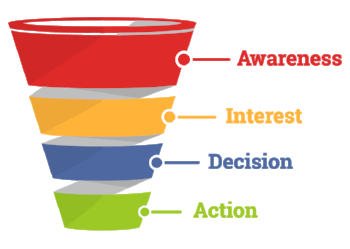 Your grandfather's sales funnel (AIDA).