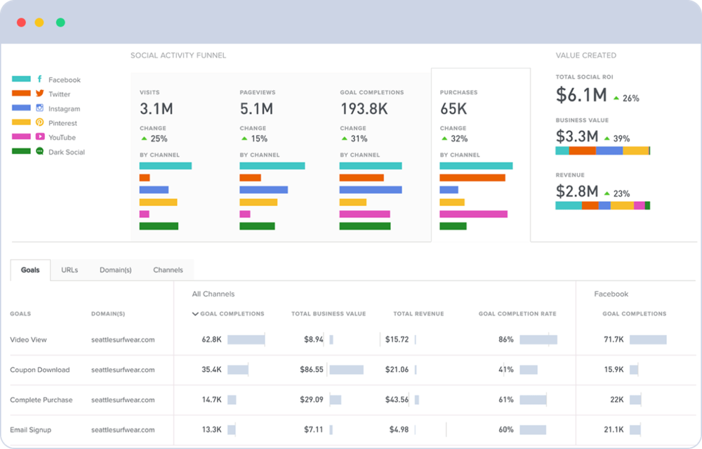Simply Measured's software measures which which posts, campaigns, and channels are driving more than just engagement.