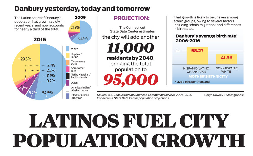 Danbury to continue trend of rapid population growth, with increasing share of Latinos