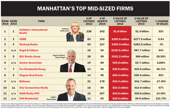 Who Are The Biggest Mid-Sized Brokers?
