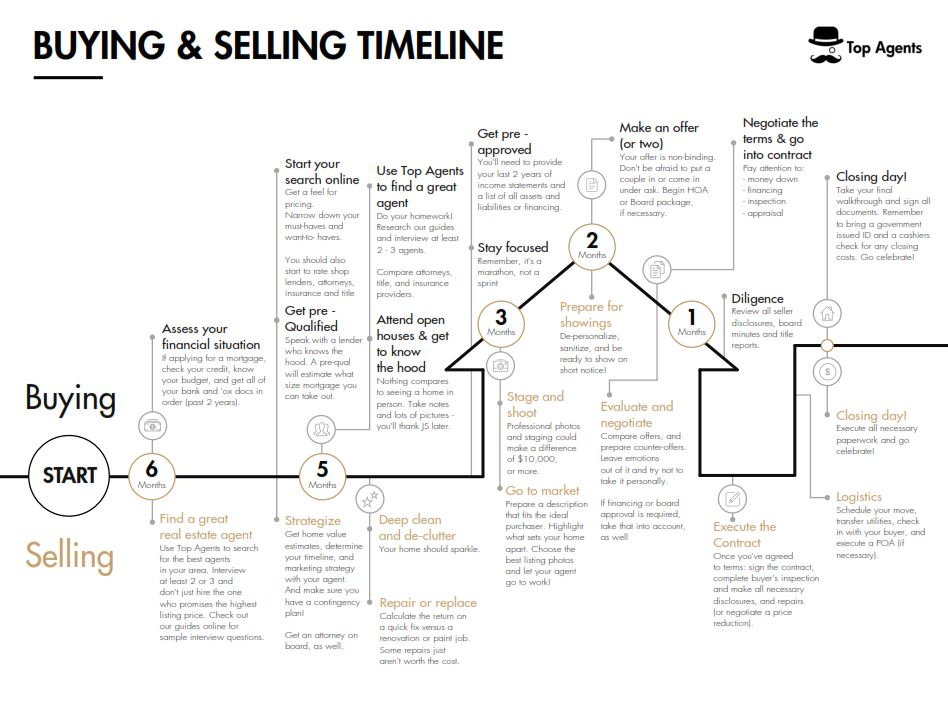 The Ultimate Buying & Selling Timeline