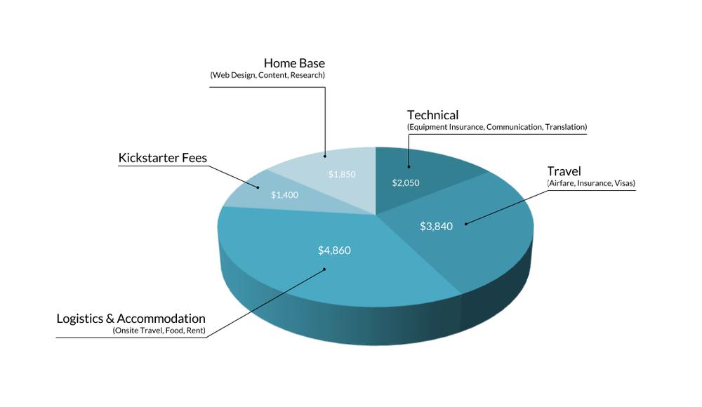 funding chart