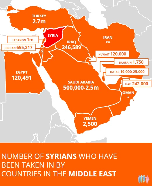 how many syrians let in by the gulf states humanrefugee