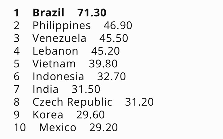 O Top 10 do Grand Slam Ranking: a diferença entre o líder Brasil e o segundo lugar, Filipinas, é superior a 24 pontos. Nos últimos 10 anos, o Brasil conquistou 3 títulos e teve diversos finalistas e semifinalistas nas maiores competições do planeta, todos eleitos e enviados pelo CNB.