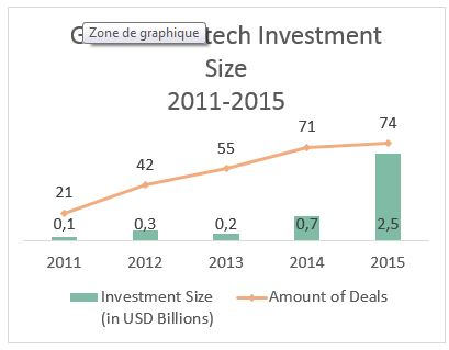 Figure 2: Source – IAIS, Global Insurtech Investment Size, 2011-2015
