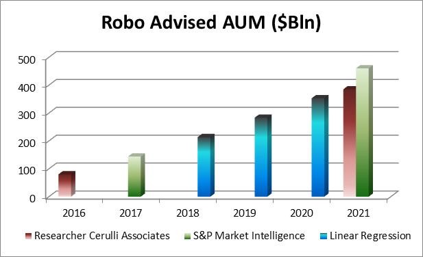 Source: Initio based on Researcher Cerulli Associates and S&P Market Intelligence