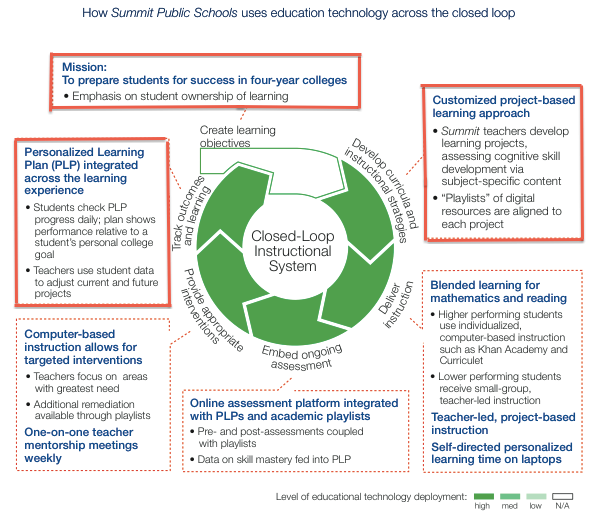 Source: «New vision for education : unlocking the potential of technology», World Economic forum in in collaboration with The Boston Consulting Group, 2015.