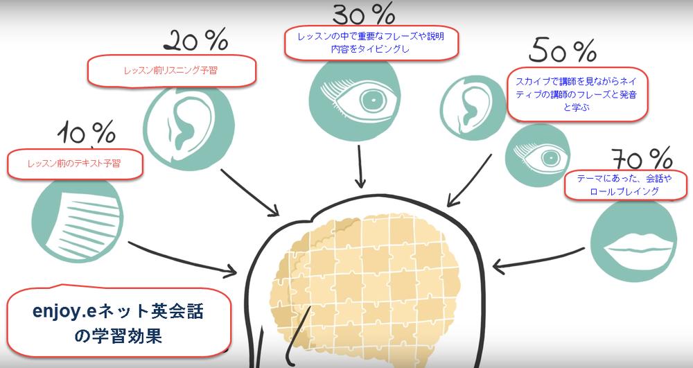 enjoy.eネット英会話学習効果