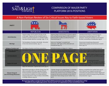 Party Platform Comparison (Quick)