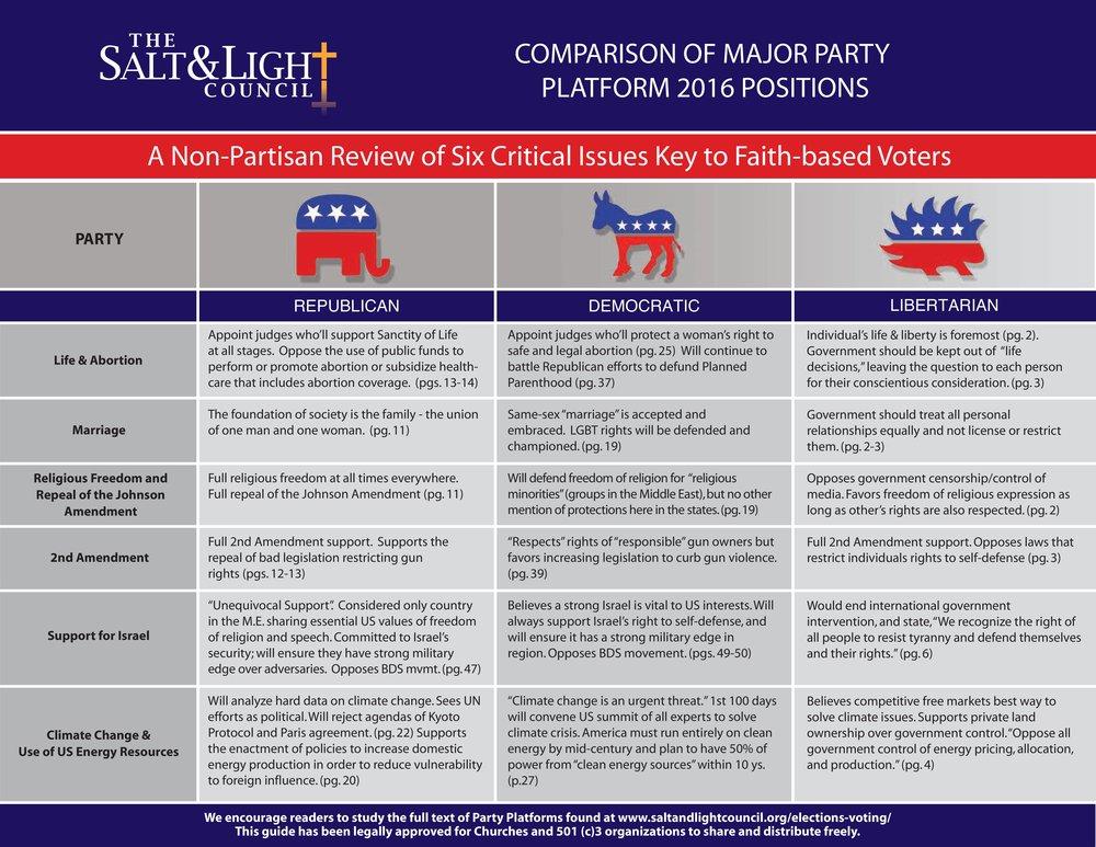 Political Party Platform Comparisons