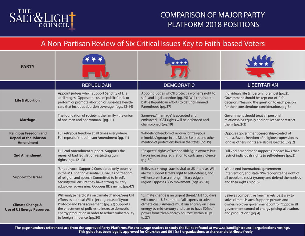 Salt & Light Council - Comparison of Major Party -1.jpg