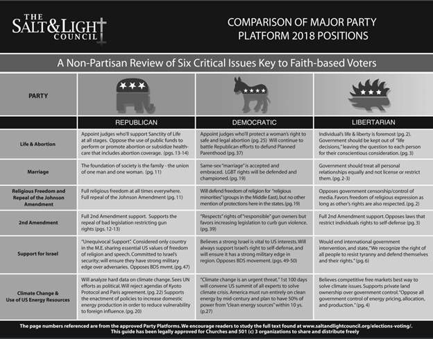 Major Party Comparison Developing Biblical Voters.jpg