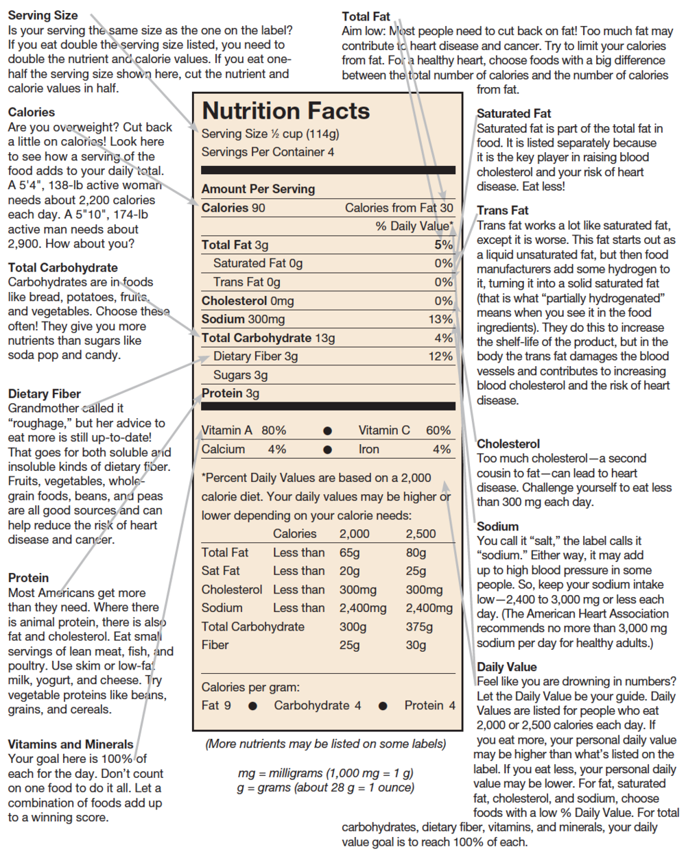 The infamous food label