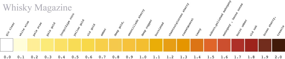 Awesome Color Scale I found from  Whisky Magazine
