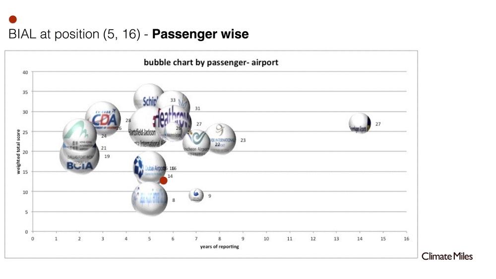 5 Airport-maturity model.jpg