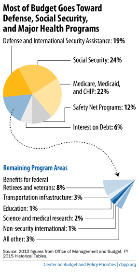 Chart reading: Most of budget goes toward defense, social security, and major health programs