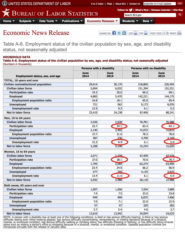 Reduced-size picture of US Bureau of Labor Statistics June 2015 report, accessible in full through link above