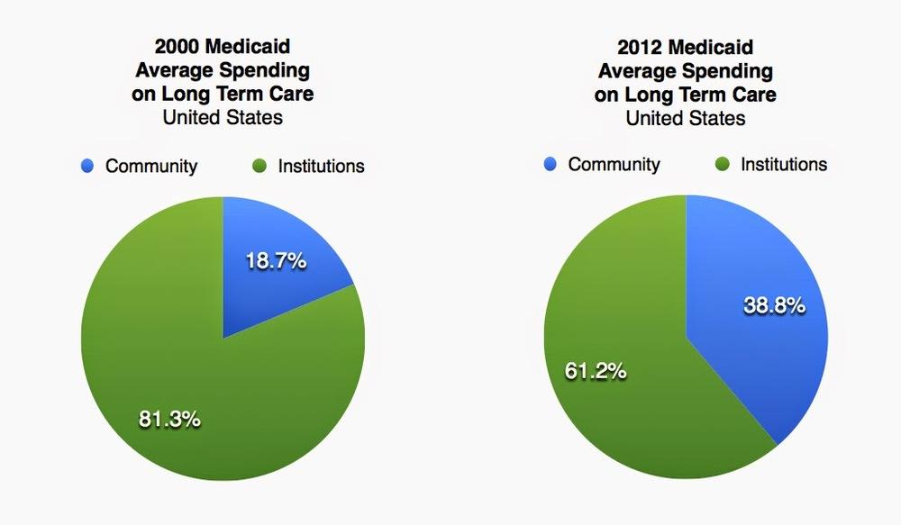 2000 Medicaid Average Spending on Long Term Care, United States, 81.3% Institutions, 18.7% Community - 2012 Medicaid Average Spending on Long Term Care, United States, 61.2% Institutions, 38.8% Community