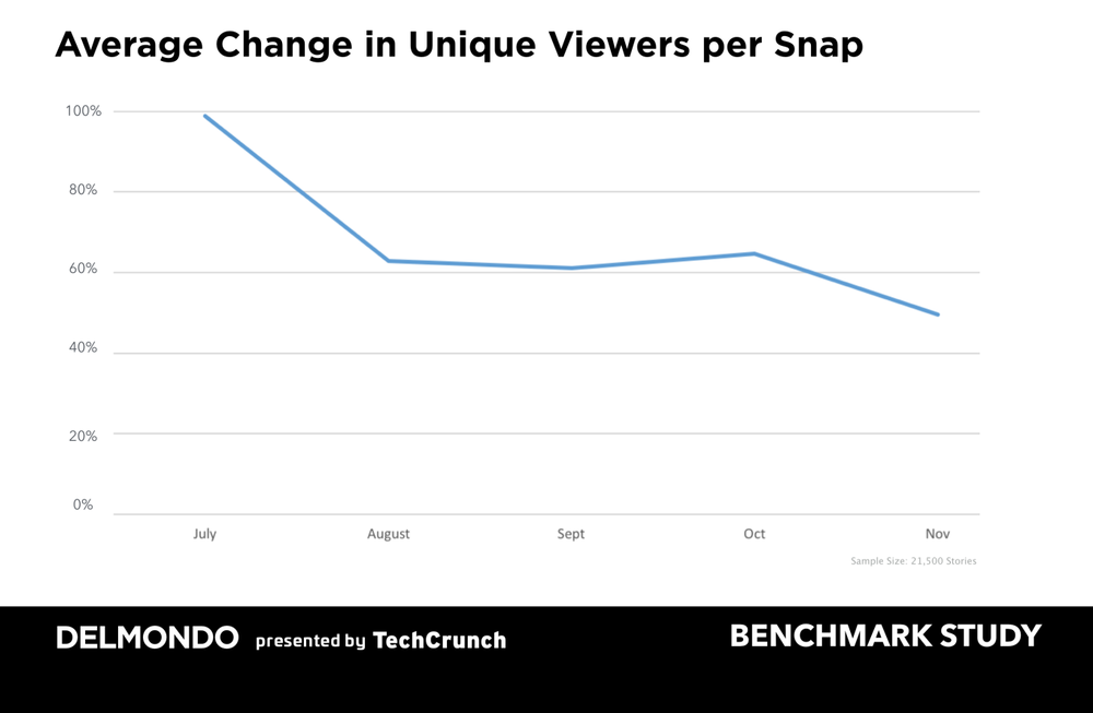 Chart from TechCrunch  showing decline in Snapchat viewers.