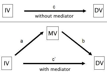 the double standard against cross sectional mediation david disabato