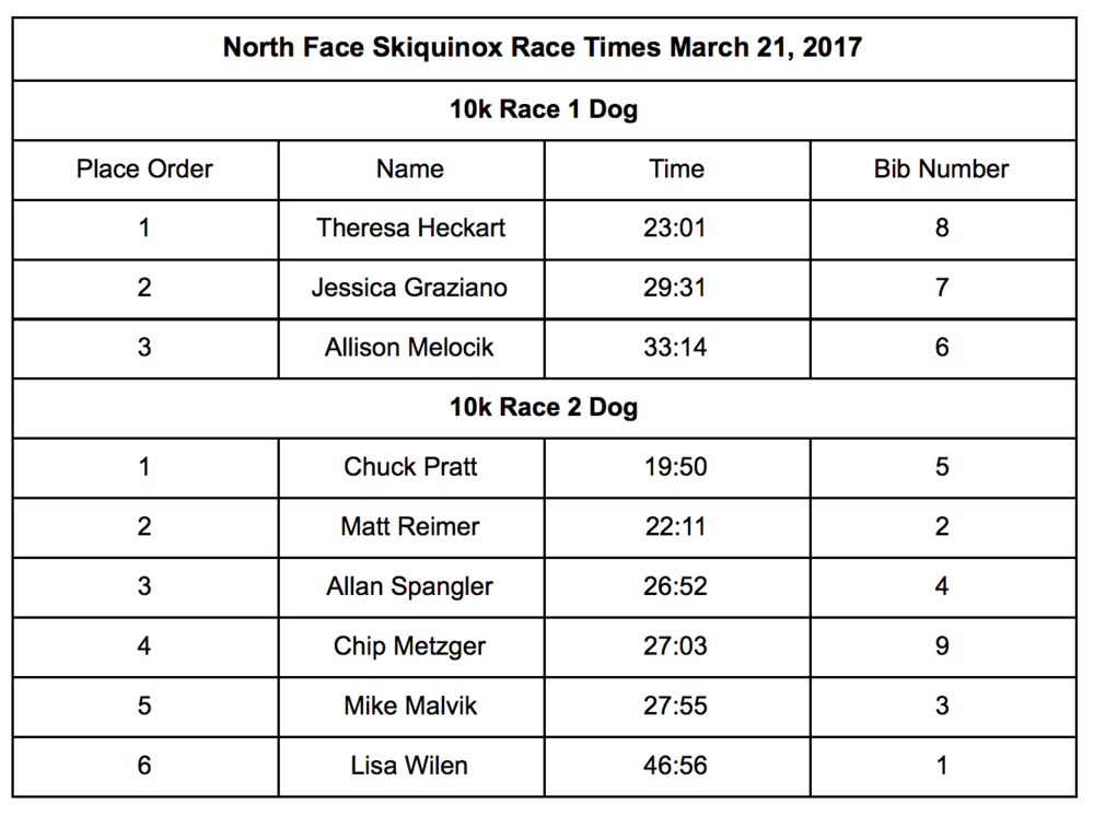 10k 1 and 2 Dog Times