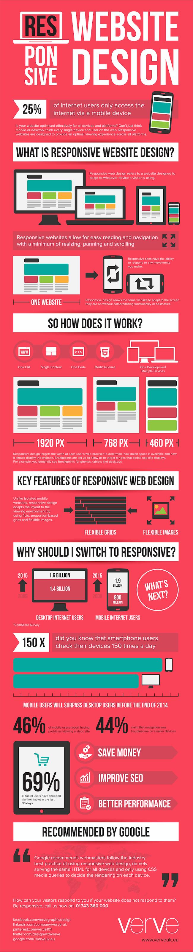 Responsive Website Design Guide
