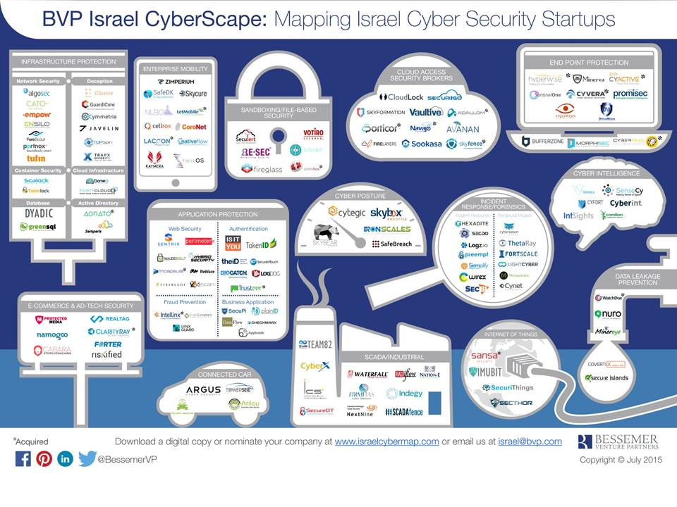 A map of the Israeli cyber security ecosystem produced by BVP