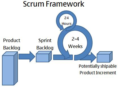 Scrum: an operational framework for software development