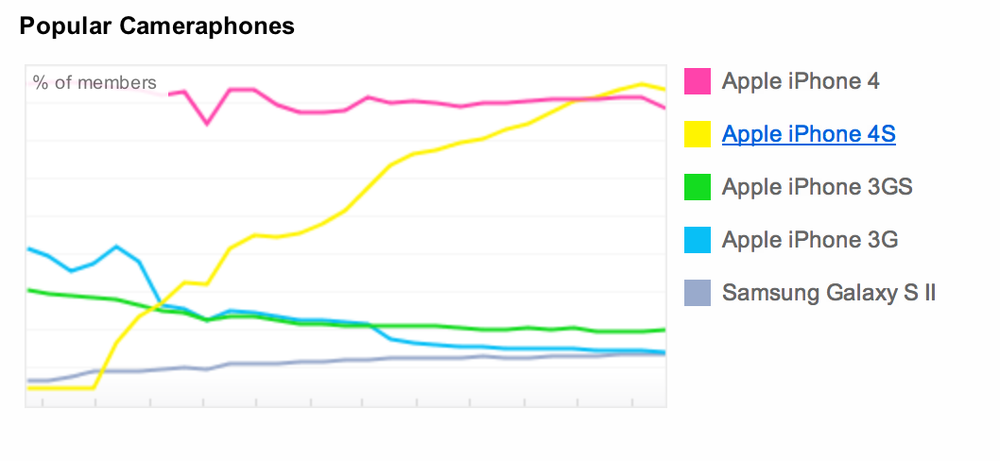 parislemon: Speaking of Flickr, time for an update on the the Popular Cameraphones chart: 1) iPhone 4S 2) iPhone 4 3) iPhone 3GS 4) iPhone 3G 5) Samsung Galaxy S II The good news: Android is finally on the verge of overtaking an iOS device on the chart. The bad news: this iOS device is four years old. It's so old, in fact, that the iPhone 3G was taken off the market by Apple a year ago. Yet there still isn't a single Android device that can pass it on this chart. Pretty pathetic. The other bad news: the iPhone 4S and iPhone 4 are so far ahead of the rest of the cameraphone pack that it seems highly unlikely that any Android device will come close anytime soon. In fact, they're the number one and number two cameras used to take Flickr photos, period. Not smartphone cameras — cameras, cameras. The really bad news: the new iPhone is a month away.