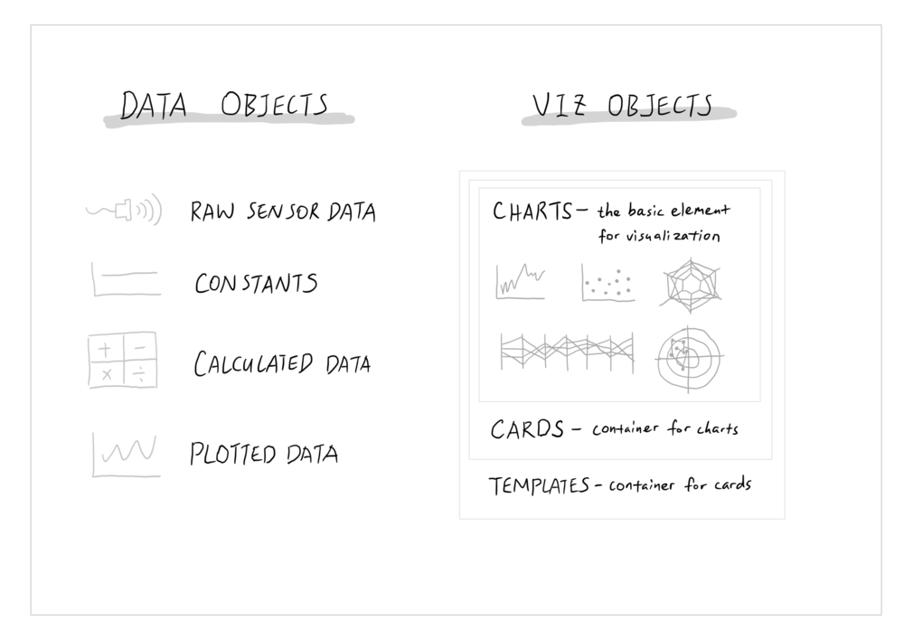 Categorizing the objects into data and viz helps clarify the information architecture.
