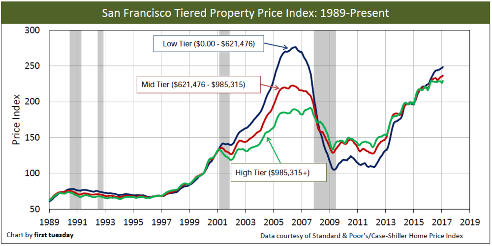 SF-home-prices-long-Feb-2017.png