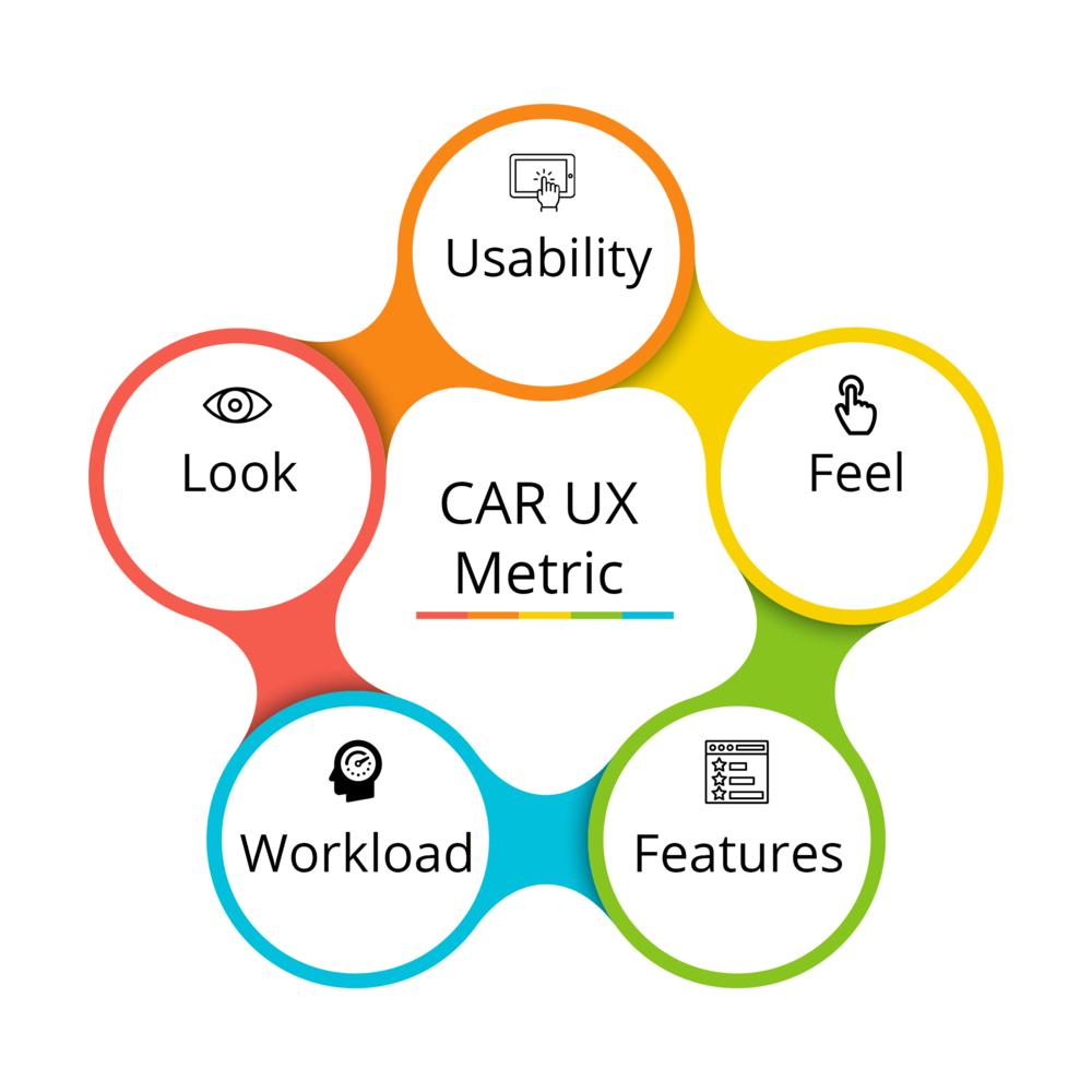 Car UX metrics.png