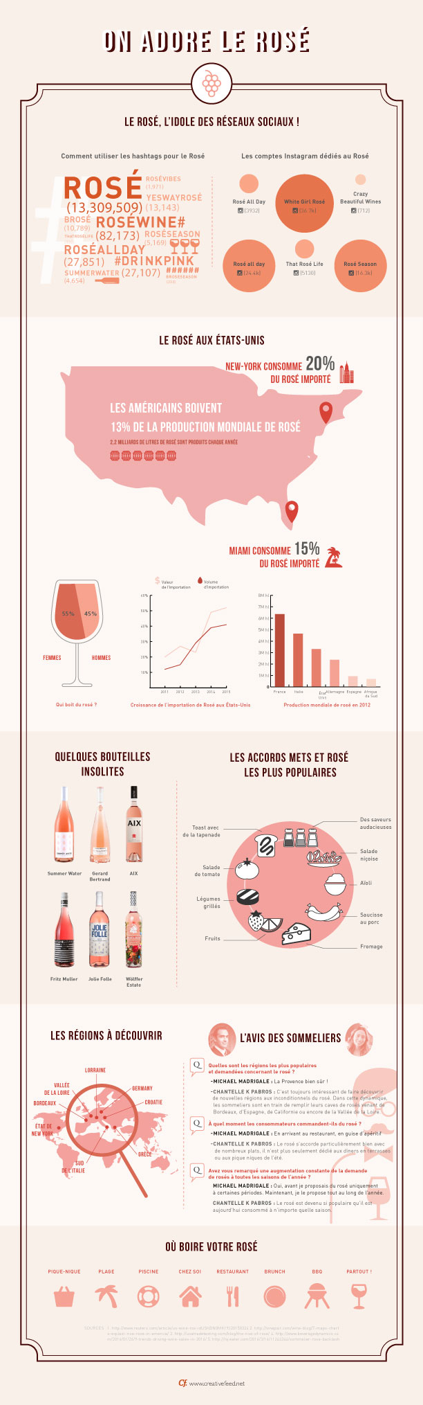 CreativeFeed-generation-wine