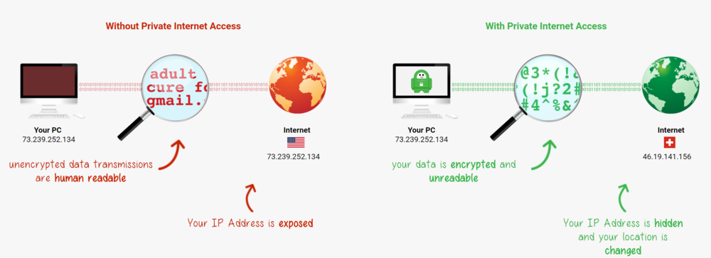 A brief explanation of how a VPN works