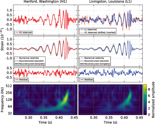 The gravitational-wave event GW150914 observed by the LIGO Hanford (H1, left column panels) and Livingston (L1, right column panels) detectors. Times are shown relative to September 14, 2015 at 09:50:45 UTC. For visualization, all time series are filtered with a 35–350 Hz bandpass filter to suppress large fluctuations outside the detectors' most sensitive frequency band, and band-reject filters to remove the strong instrumental spectral lines seen in the Fig.   3   spectra.   Top row, left:   H1 strain.   Top row, right:   L1 strain. GW150914 arrived first at L1 and    6.9 +  0.5  −  0.4       ms    later at H1; for a visual comparison, the H1 data are also shown, shifted in time by this amount and inverted (to account for the detectors' relative orientations).   Second row:   Gravitational-wave strain projected onto each detector in the 35–350 Hz band. Solid lines show a numerical relativity waveform for a system with parameters consistent with those recovered from GW150914 [  37,   38  ] confirmed to 99.9% by an independent calculation based on [  15  ]. Shaded areas show 90% credible regions for two independent waveform reconstructions. One (dark gray) models the signal using binary black hole template waveforms [  39  ]. The other (light gray) does not use an astrophysical model, but instead calculates the strain signal as a linear combination of sine-Gaussian wavelets [  40,   41  ]. These reconstructions have a 94% overlap, as shown in [  39  ].   Third row:   Residuals after subtracting the filtered numerical relativity waveform from the filtered detector time series.   Bottom row:  A time-frequency representation [  42  ] of the strain data, showing the signal frequency increasing over time.